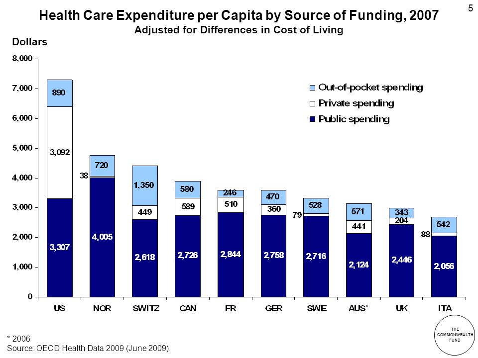 THE COMMONWEALTH FUND 5 Health Care Expenditure per Capita by Source of Funding, 2007 Adjusted for Differences in Cost of Living * 2006 Source: OECD Health Data 2009 (June 2009).