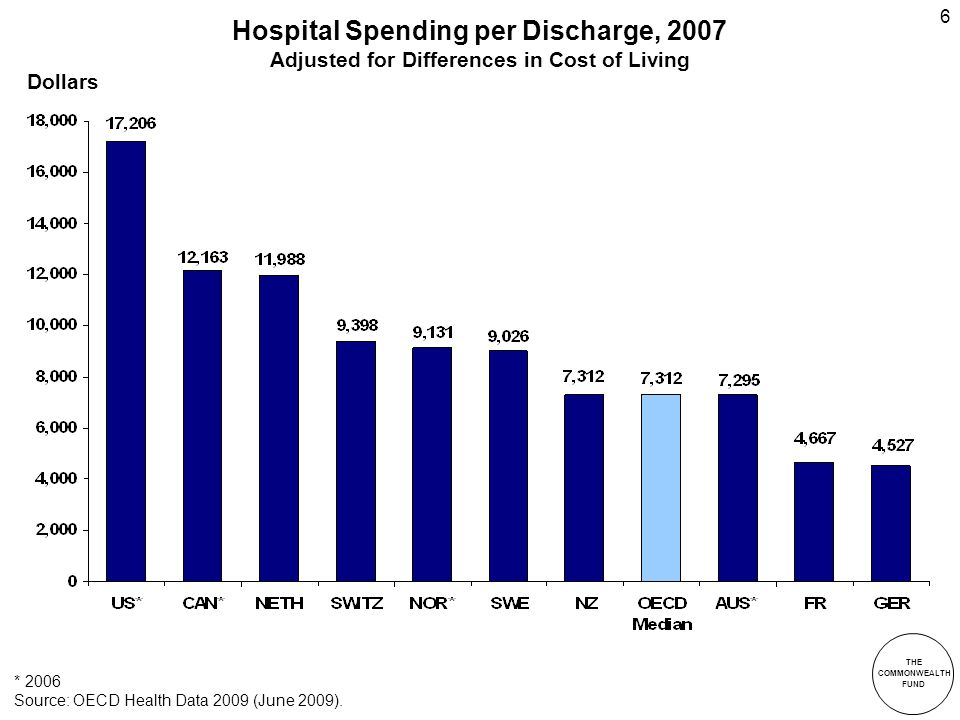 THE COMMONWEALTH FUND 6 Hospital Spending per Discharge, 2007 Adjusted for Differences in Cost of Living * 2006 Source: OECD Health Data 2009 (June 20
