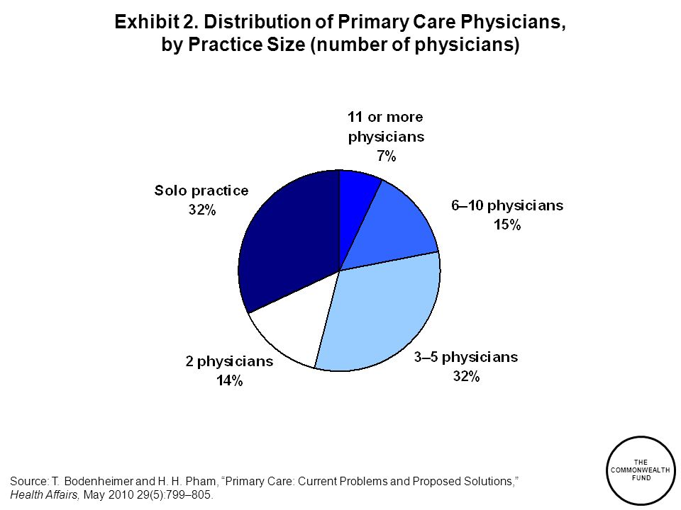 THE COMMONWEALTH FUND Exhibit 2. Distribution of Primary Care Physicians, by Practice Size (number of physicians) Source: T. Bodenheimer and H. H. Pha
