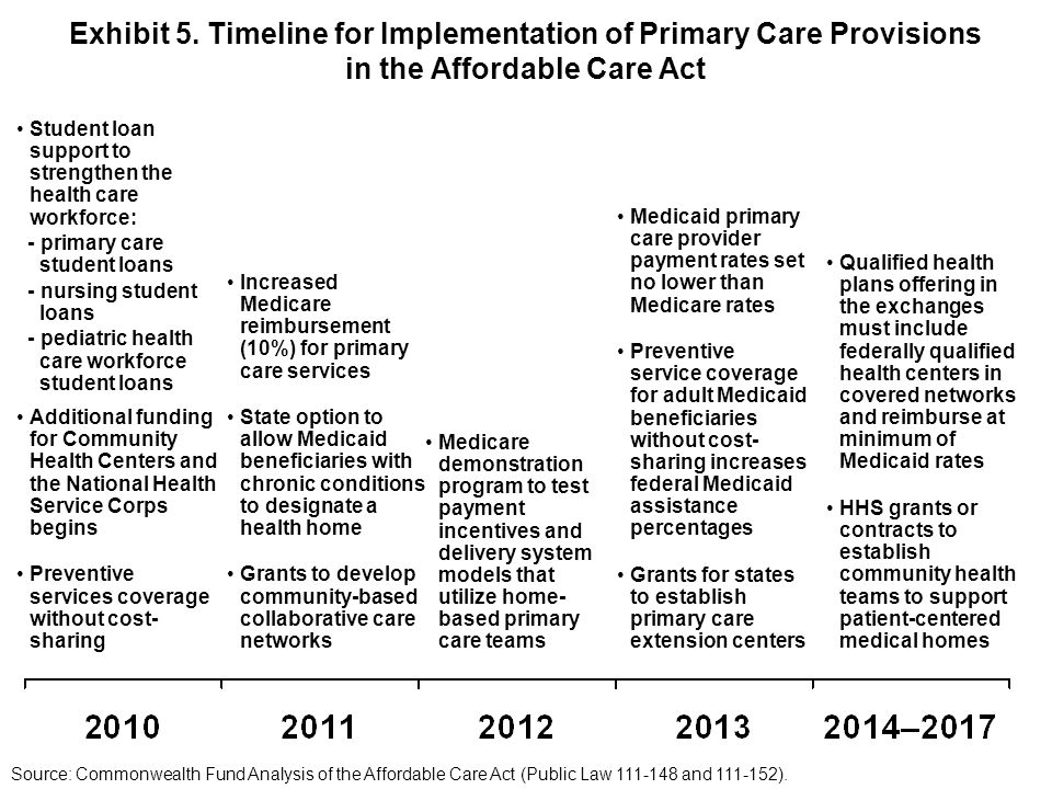 Exhibit 5. Timeline for Implementation of Primary Care Provisions in the Affordable Care Act Student loan support to strengthen the health care workfo