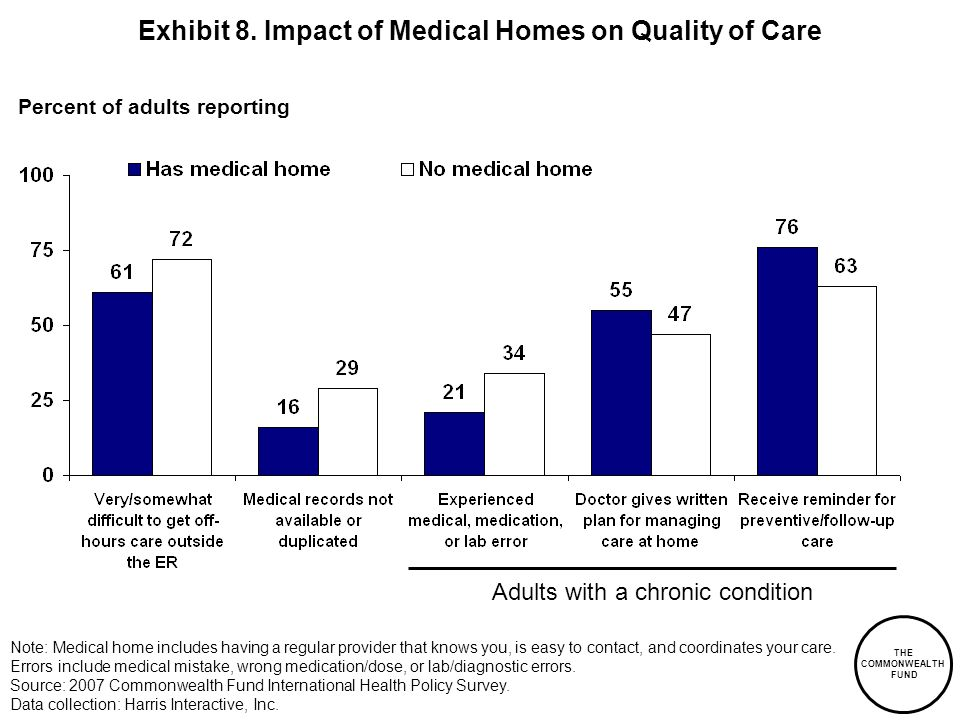 THE COMMONWEALTH FUND Exhibit 8. Impact of Medical Homes on Quality of Care Percent of adults reporting Adults with a chronic condition Note: Medical