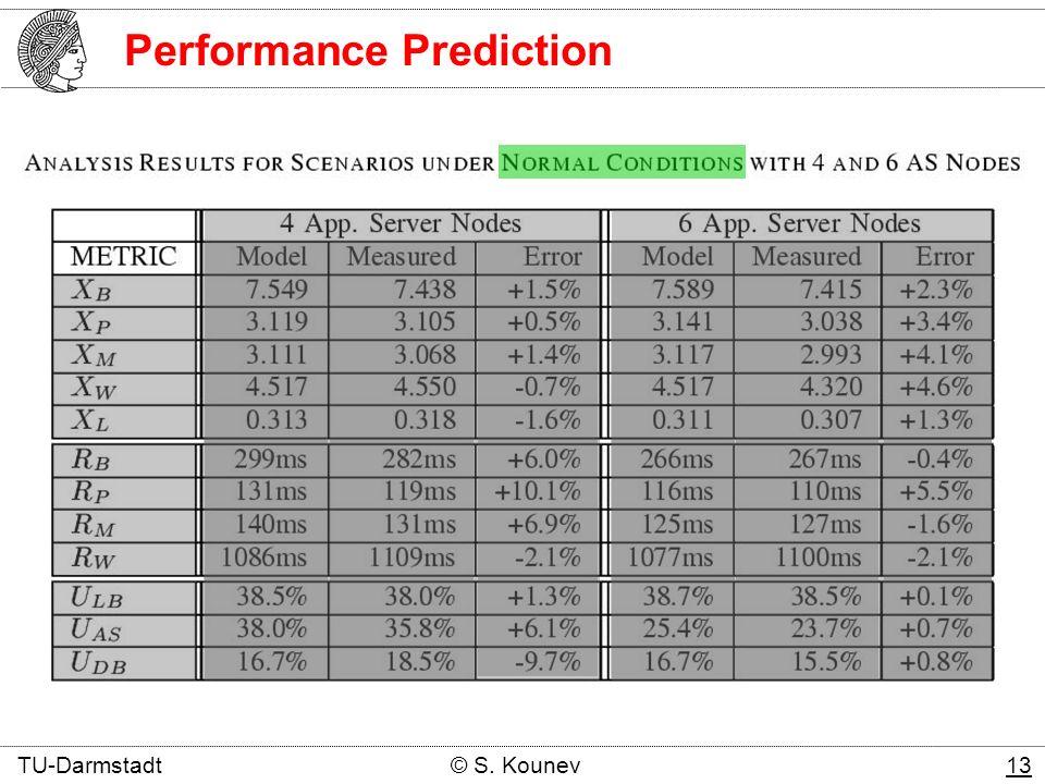 Performance Prediction TU-Darmstadt © S. Kounev 13