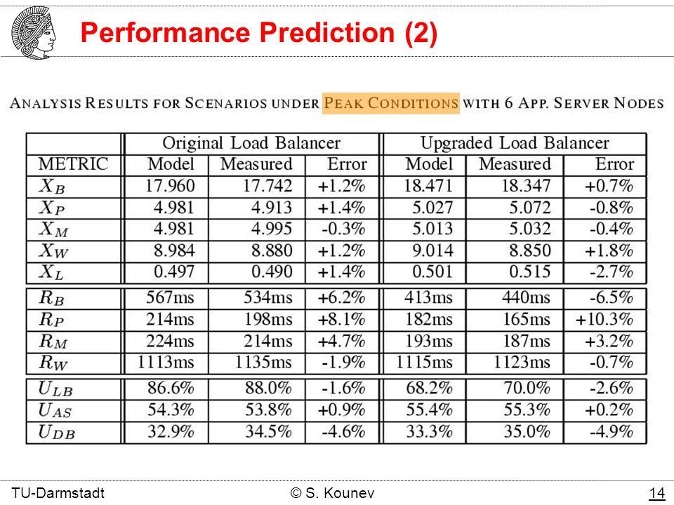 Performance Prediction (2) TU-Darmstadt © S. Kounev 14