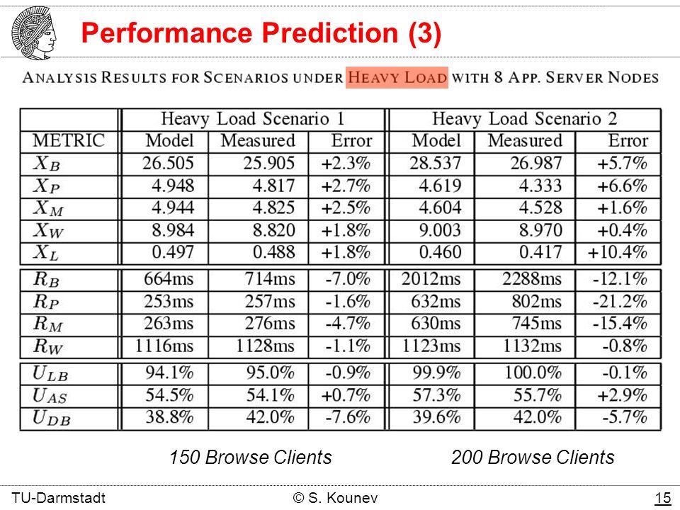 150 Browse Clients 200 Browse Clients TU-Darmstadt © S. Kounev 15 Performance Prediction (3)