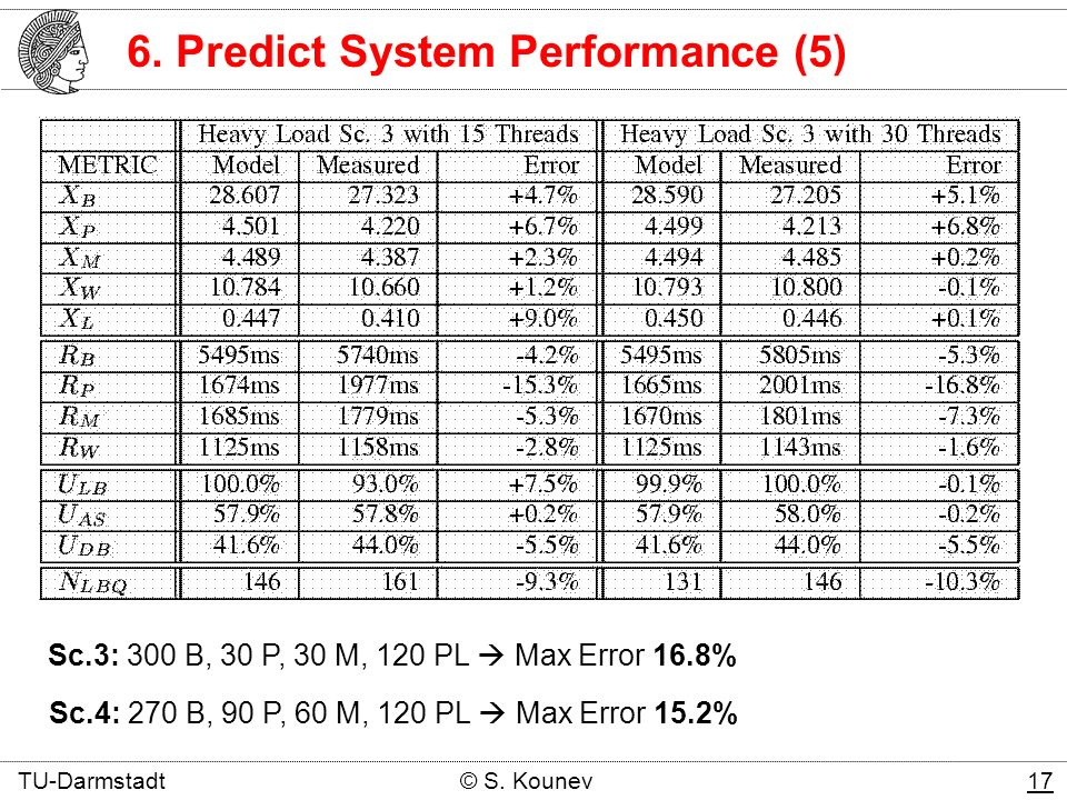 6. Predict System Performance (5) Sc.3: 300 B, 30 P, 30 M, 120 PL Max Error 16.8% Sc.4: 270 B, 90 P, 60 M, 120 PL Max Error 15.2% TU-Darmstadt © S. Ko