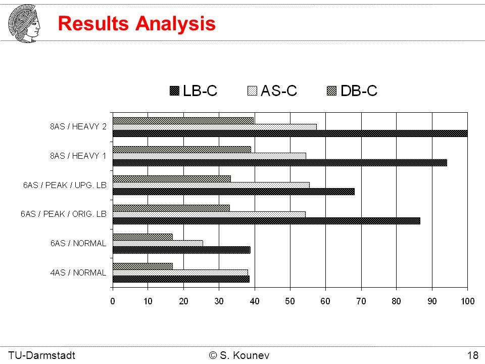 Results Analysis TU-Darmstadt © S. Kounev 18