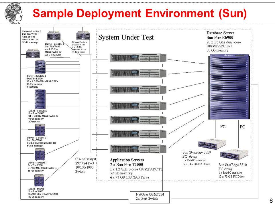 Sample Deployment Environment (Sun) 6