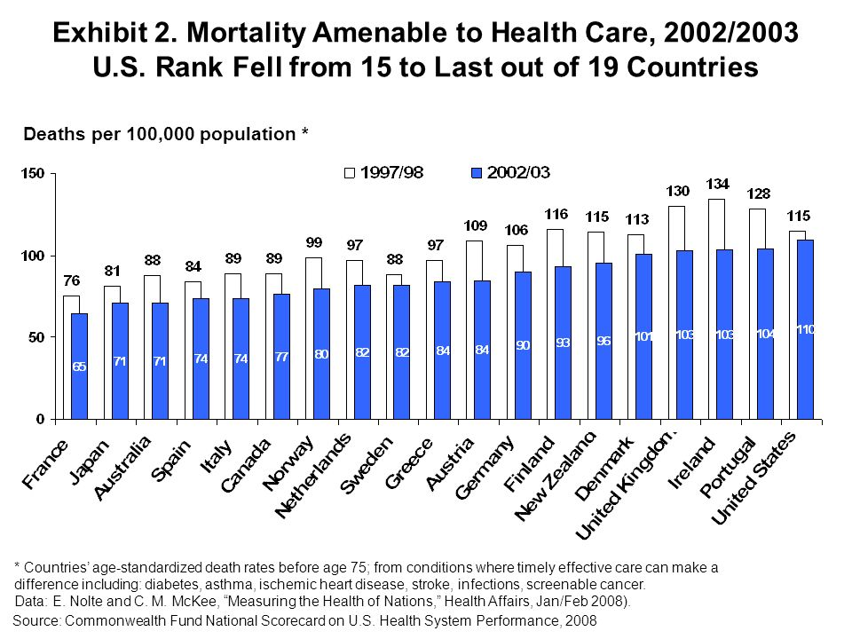 Exhibit 2. Mortality Amenable to Health Care, 2002/2003 U.S. Rank Fell from 15 to Last out of 19 Countries Deaths per 100,000 population * * Countries