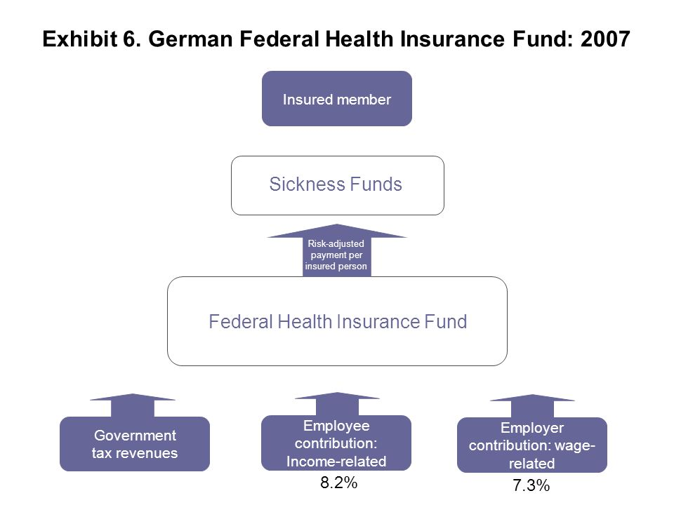 Federal Health Insurance Fund Risk-adjusted payment per insured person Employer contribution: wage- related Employee contribution: Income-related Gove