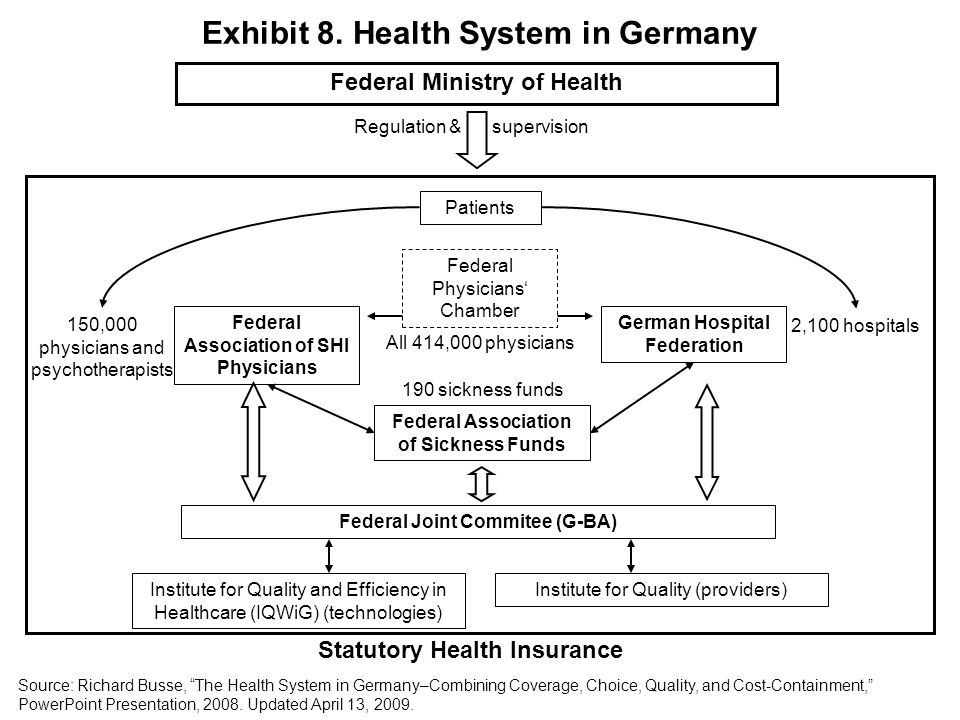 Federal Ministry of Health Regulation & supervision Patients Federal Association of SHI Physicians All 414,000 physicians German Hospital Federation 2