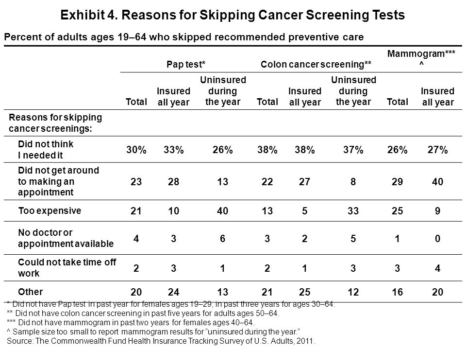 Pap test*Colon cancer screening** Mammogram*** ^ Total Insured all year Uninsured during the yearTotal Insured all year Uninsured during the yearTotal Insured all year Reasons for skipping cancer screenings: Did not think I needed it 30%33%26%38% 37%26%27% Did not get around to making an appointment 232813222782940 Too expensive 21104013533259 No doctor or appointment available 43632510 Could not take time off work 23121334 Other 2024132125121620 Exhibit 4.