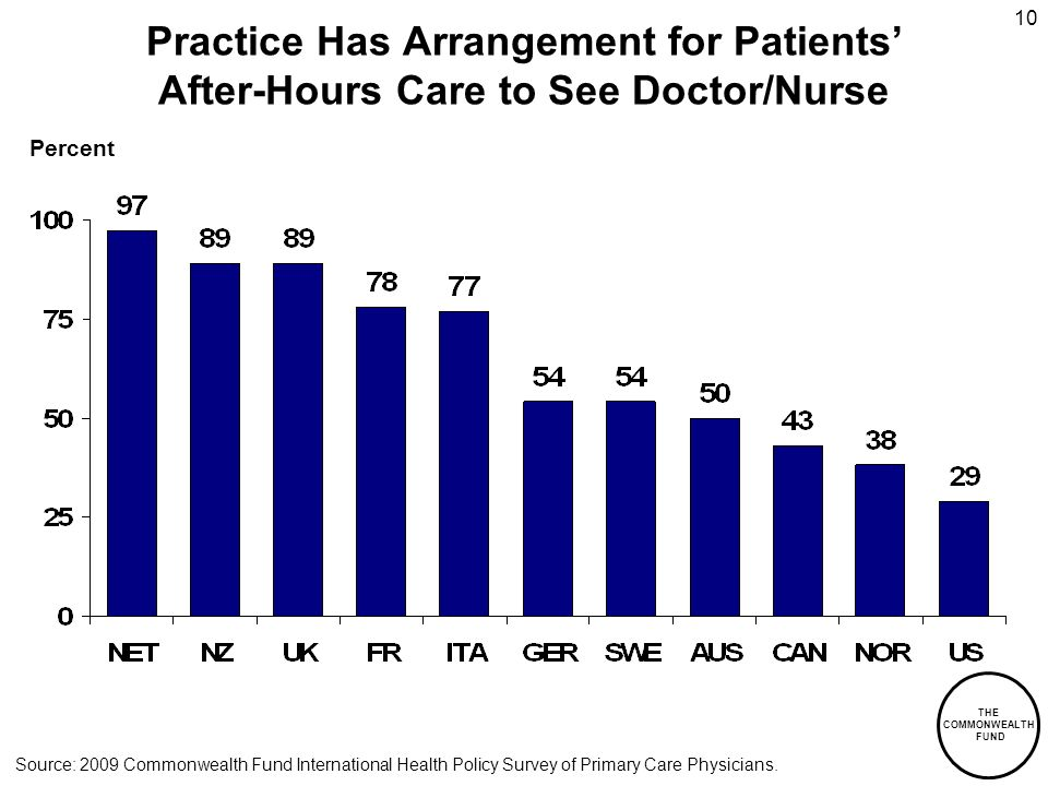 THE COMMONWEALTH FUND 10 Practice Has Arrangement for Patients After-Hours Care to See Doctor/Nurse Percent Source: 2009 Commonwealth Fund International Health Policy Survey of Primary Care Physicians.