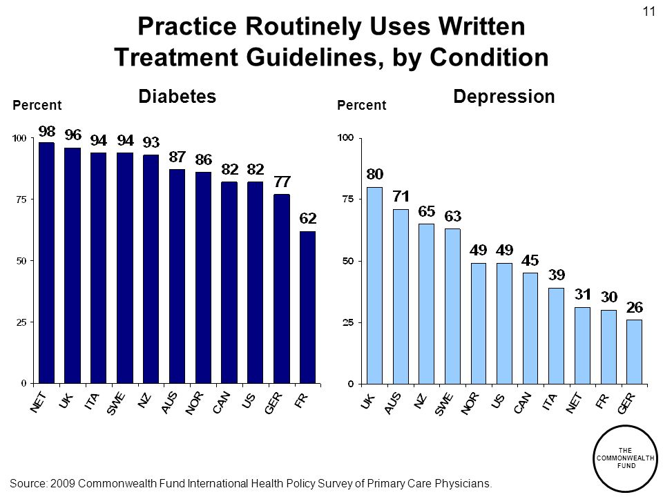 THE COMMONWEALTH FUND 11 Practice Routinely Uses Written Treatment Guidelines, by Condition DiabetesDepression Percent Source: 2009 Commonwealth Fund International Health Policy Survey of Primary Care Physicians.