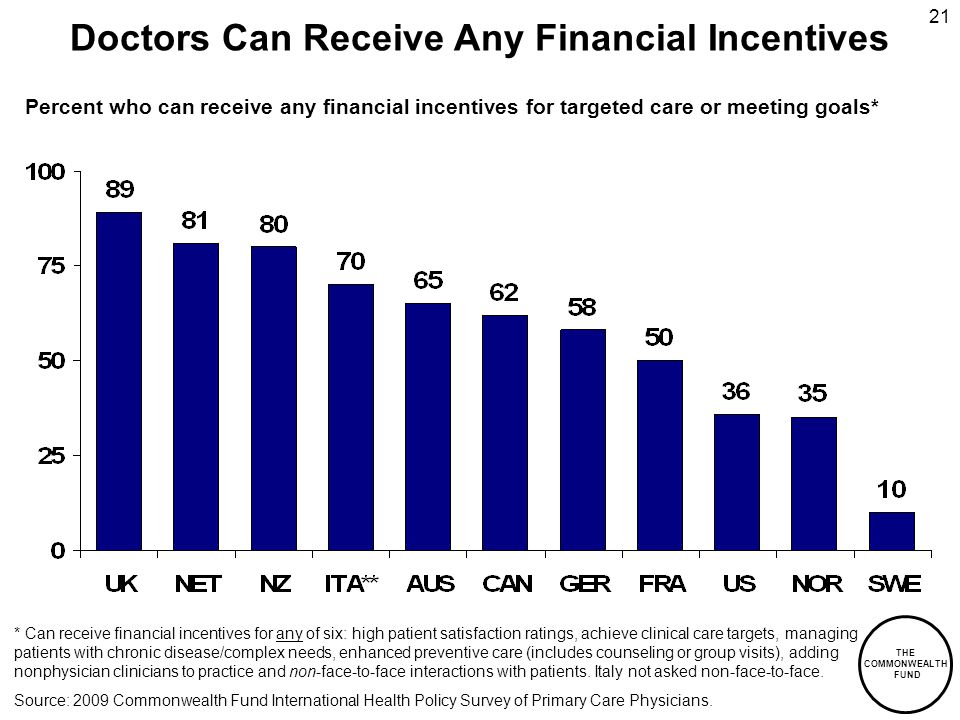 THE COMMONWEALTH FUND 21 Doctors Can Receive Any Financial Incentives Percent who can receive any financial incentives for targeted care or meeting goals* * Can receive financial incentives for any of six: high patient satisfaction ratings, achieve clinical care targets, managing patients with chronic disease/complex needs, enhanced preventive care (includes counseling or group visits), adding nonphysician clinicians to practice and non-face-to-face interactions with patients.