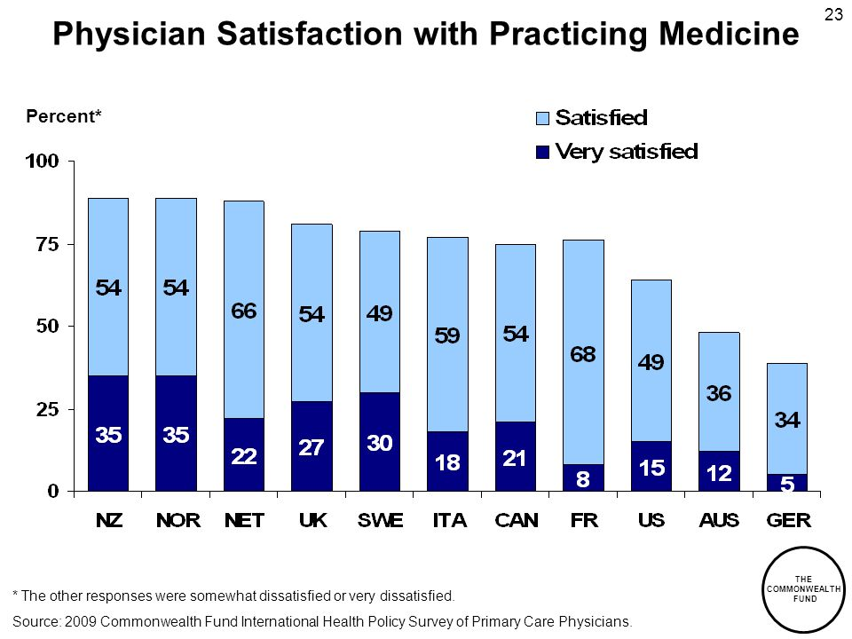 THE COMMONWEALTH FUND 23 Percent* Physician Satisfaction with Practicing Medicine * The other responses were somewhat dissatisfied or very dissatisfied.
