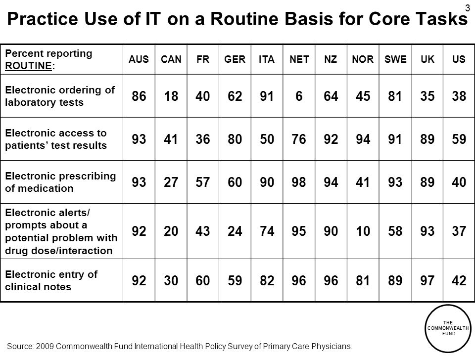 THE COMMONWEALTH FUND 3 Practice Use of IT on a Routine Basis for Core Tasks Percent reporting ROUTINE: AUSCANFRGERITANETNZNORSWEUKUS Electronic ordering of laboratory tests Electronic access to patients test results Electronic prescribing of medication Electronic alerts/ prompts about a potential problem with drug dose/interaction Electronic entry of clinical notes Source: 2009 Commonwealth Fund International Health Policy Survey of Primary Care Physicians.