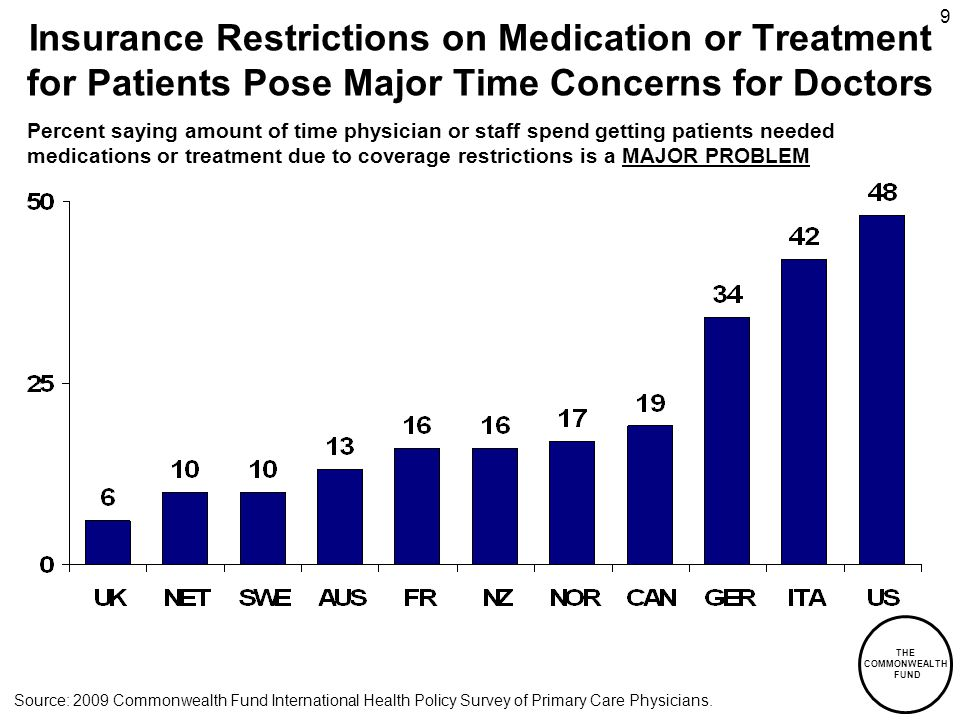 THE COMMONWEALTH FUND 9 Insurance Restrictions on Medication or Treatment for Patients Pose Major Time Concerns for Doctors Percent saying amount of time physician or staff spend getting patients needed medications or treatment due to coverage restrictions is a MAJOR PROBLEM Source: 2009 Commonwealth Fund International Health Policy Survey of Primary Care Physicians.