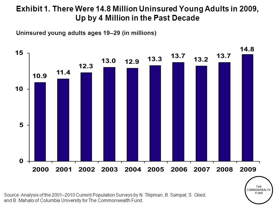 Exhibit 1. There Were 14.8 Million Uninsured Young Adults in 2009, Up by 4 Million in the Past Decade Uninsured young adults ages 19–29 (in millions)