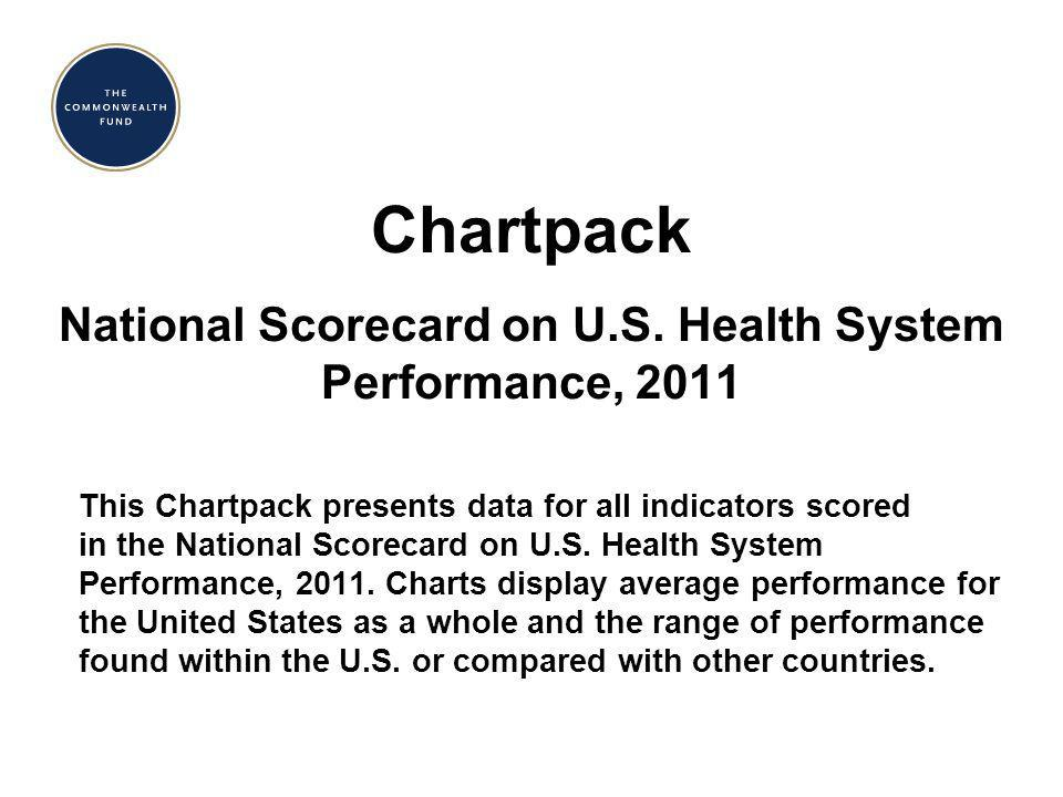 Scores: Dimensions of a High Performance Health System Source: Commonwealth Fund National Scorecard on U.S.