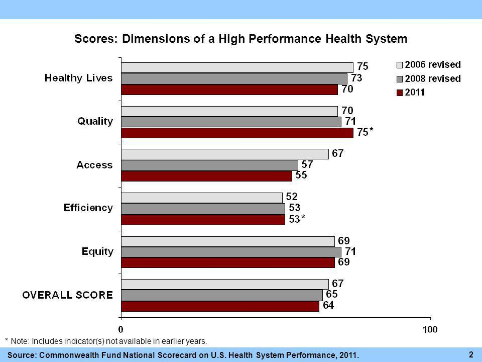 Scores: Dimensions of a High Performance Health System Source: Commonwealth Fund National Scorecard on U.S. Health System Performance, 2011. 2 * Note: