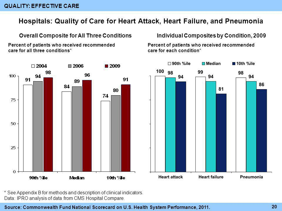 Overall Composite for All Three Conditions QUALITY: EFFECTIVE CARE Hospitals: Quality of Care for Heart Attack, Heart Failure, and Pneumonia * See App