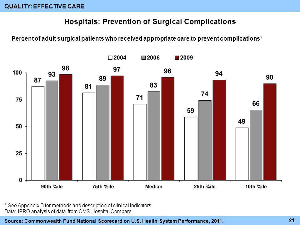Hospitals: Prevention of Surgical Complications Source: Commonwealth Fund National Scorecard on U.S. Health System Performance, 2011. 21 QUALITY: EFFE