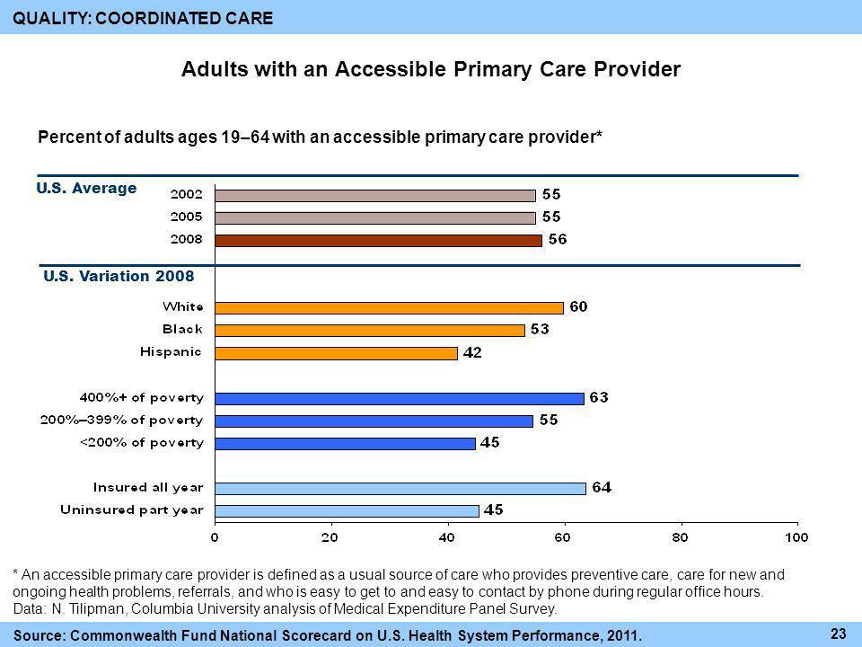 U.S. Variation 2008 U.S. Average Source: Commonwealth Fund National Scorecard on U.S. Health System Performance, 2011. Percent of adults ages 19–64 wi