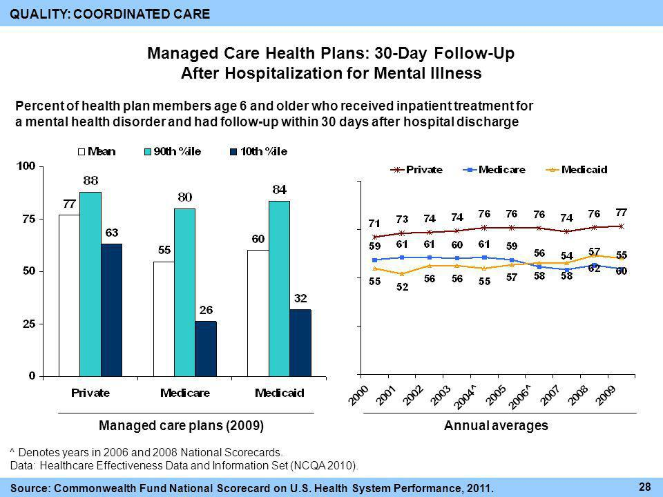 Managed Care Health Plans: 30-Day Follow-Up After Hospitalization for Mental Illness Percent of health plan members age 6 and older who received inpat