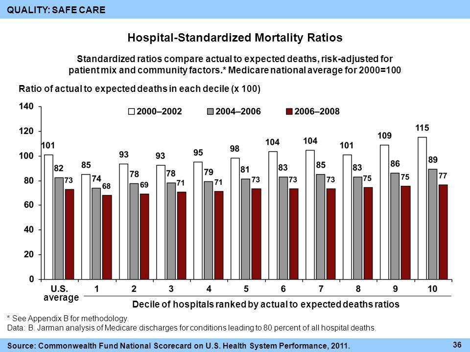 Hospital-Standardized Mortality Ratios Ratio of actual to expected deaths in each decile (x 100) Decile of hospitals ranked by actual to expected deat
