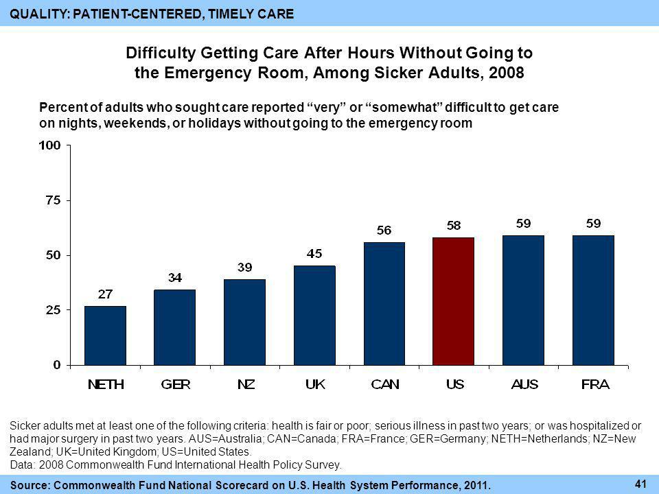 Difficulty Getting Care After Hours Without Going to the Emergency Room, Among Sicker Adults, 2008 QUALITY: PATIENT-CENTERED, TIMELY CARE Percent of a