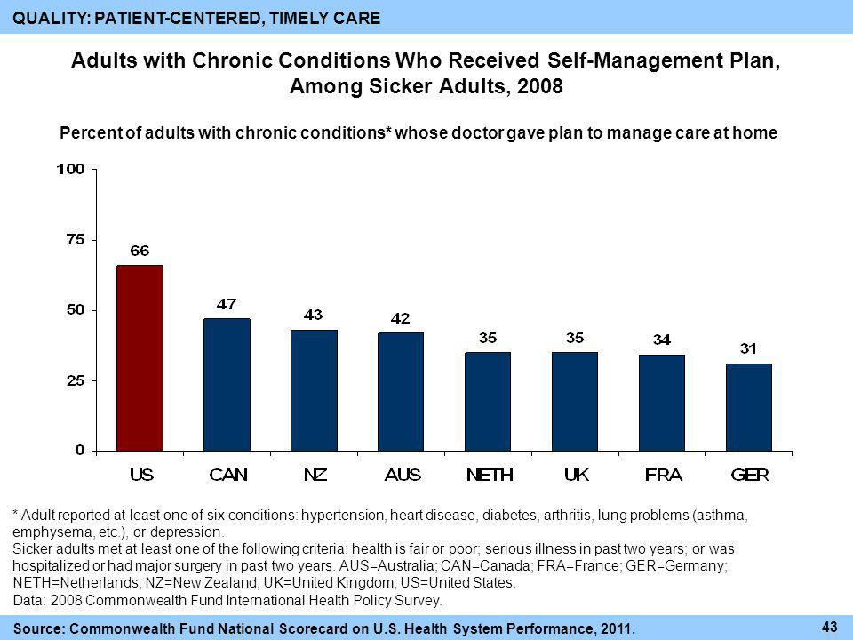 Adults with Chronic Conditions Who Received Self-Management Plan, Among Sicker Adults, 2008 * Adult reported at least one of six conditions: hypertens