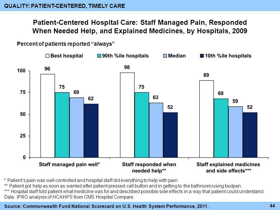 Patient-Centered Hospital Care: Staff Managed Pain, Responded When Needed Help, and Explained Medicines, by Hospitals, 2009 Percent of patients report