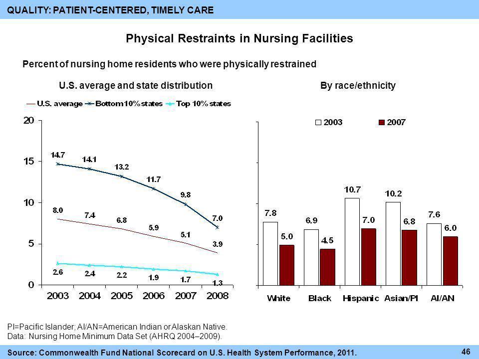 Physical Restraints in Nursing Facilities PI=Pacific Islander; AI/AN=American Indian or Alaskan Native. Data: Nursing Home Minimum Data Set (AHRQ 2004