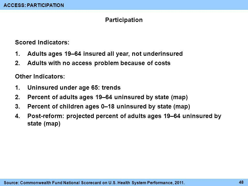 Participation Scored Indicators: 1.Adults ages 19–64 insured all year, not underinsured 2.Adults with no access problem because of costs Other Indicat