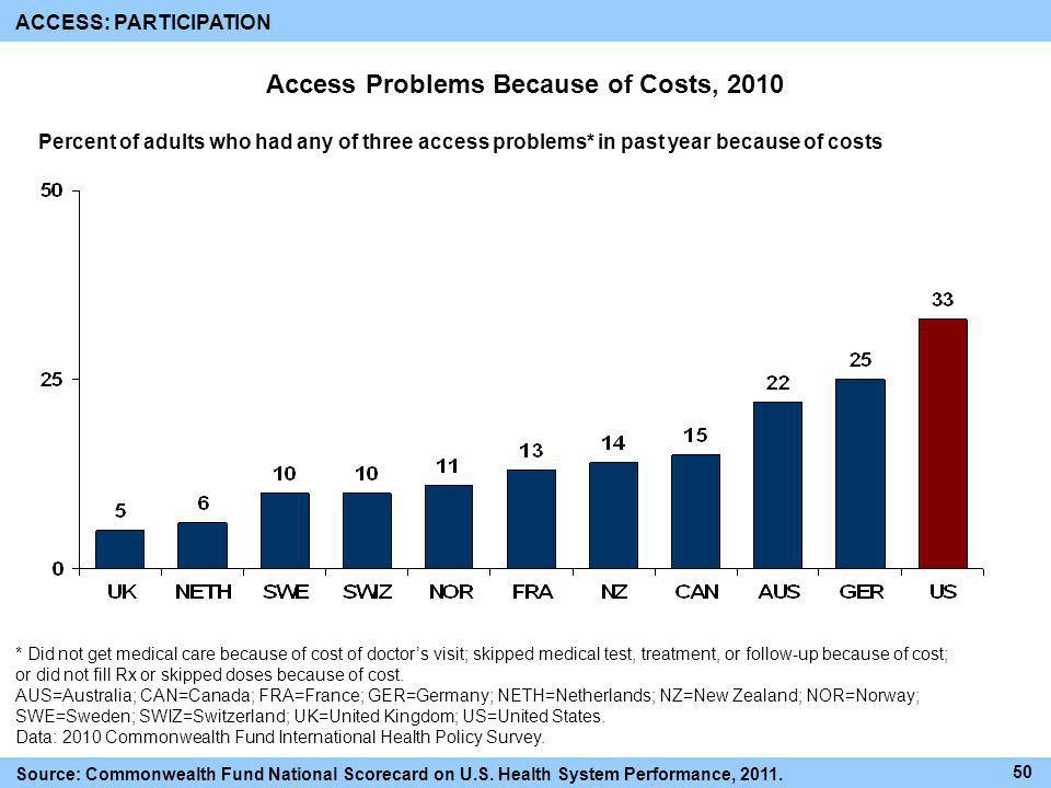 Access Problems Because of Costs, 2010 * Did not get medical care because of cost of doctors visit; skipped medical test, treatment, or follow-up beca