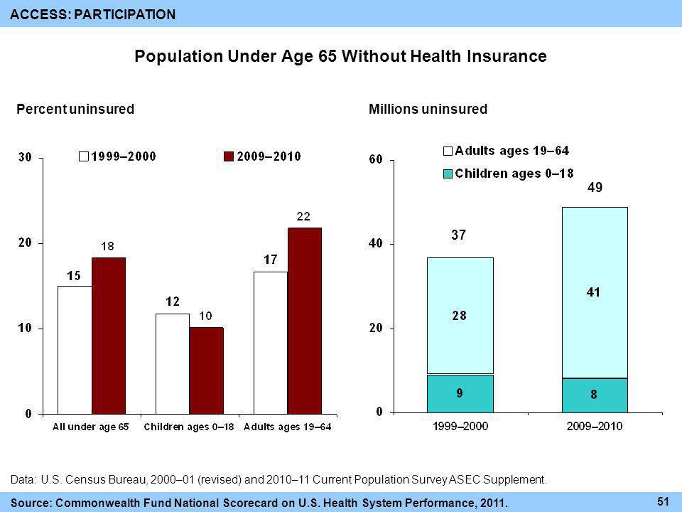 Population Under Age 65 Without Health Insurance Percent uninsuredMillions uninsured Data: U.S. Census Bureau, 2000–01 (revised) and 2010–11 Current P