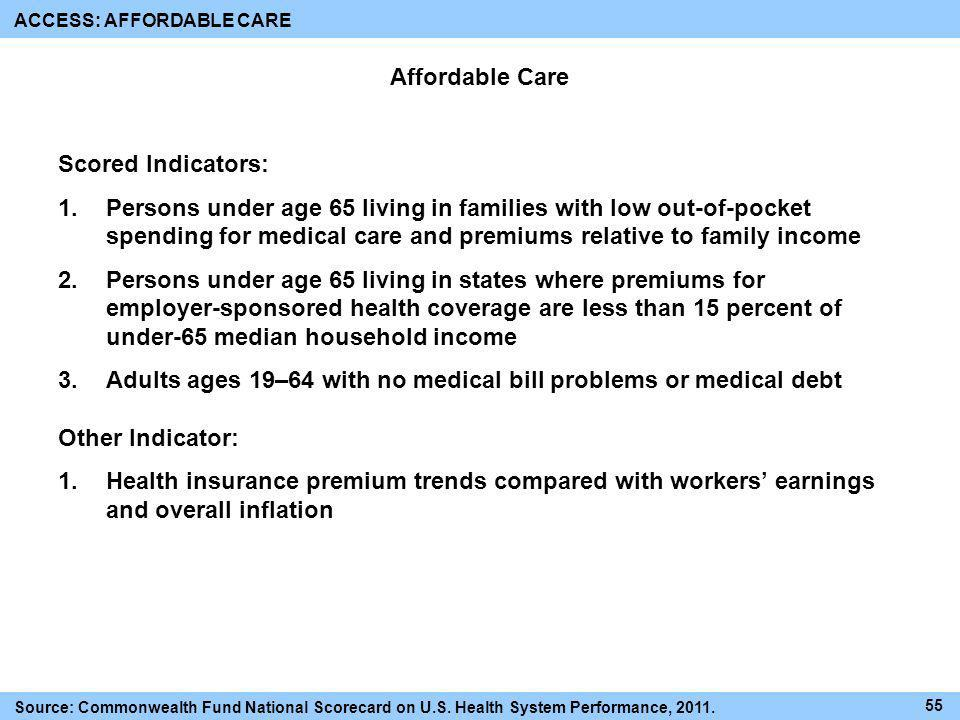 Affordable Care Scored Indicators: 1.Persons under age 65 living in families with low out-of-pocket spending for medical care and premiums relative to