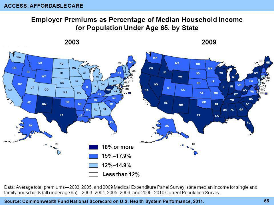 Employer Premiums as Percentage of Median Household Income for Population Under Age 65, by State ACCESS: AFFORDABLE CARE Source: Commonwealth Fund Nat