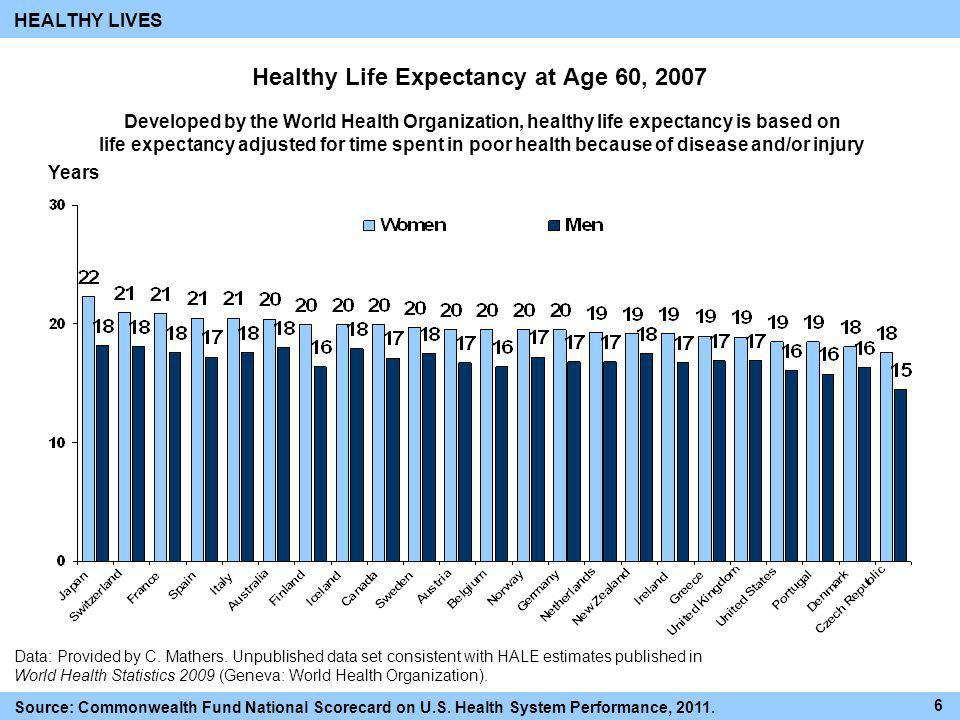 Healthy Life Expectancy at Age 60, 2007 Years Data: Provided by C. Mathers. Unpublished data set consistent with HALE estimates published in World Hea