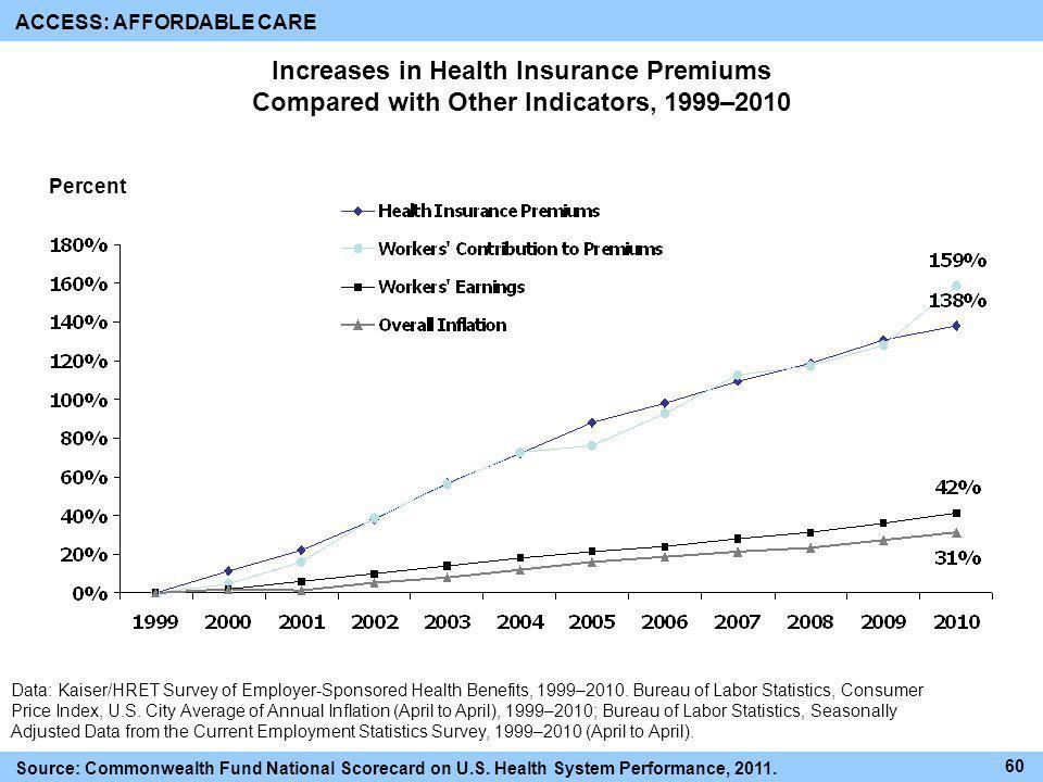 Data: Kaiser/HRET Survey of Employer-Sponsored Health Benefits, 1999–2010. Bureau of Labor Statistics, Consumer Price Index, U.S. City Average of Annu