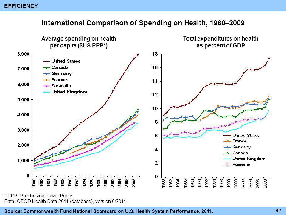 International Comparison of Spending on Health, 1980–2009 * PPP=Purchasing Power Parity. Data: OECD Health Data 2011 (database), version 6/2011. Avera