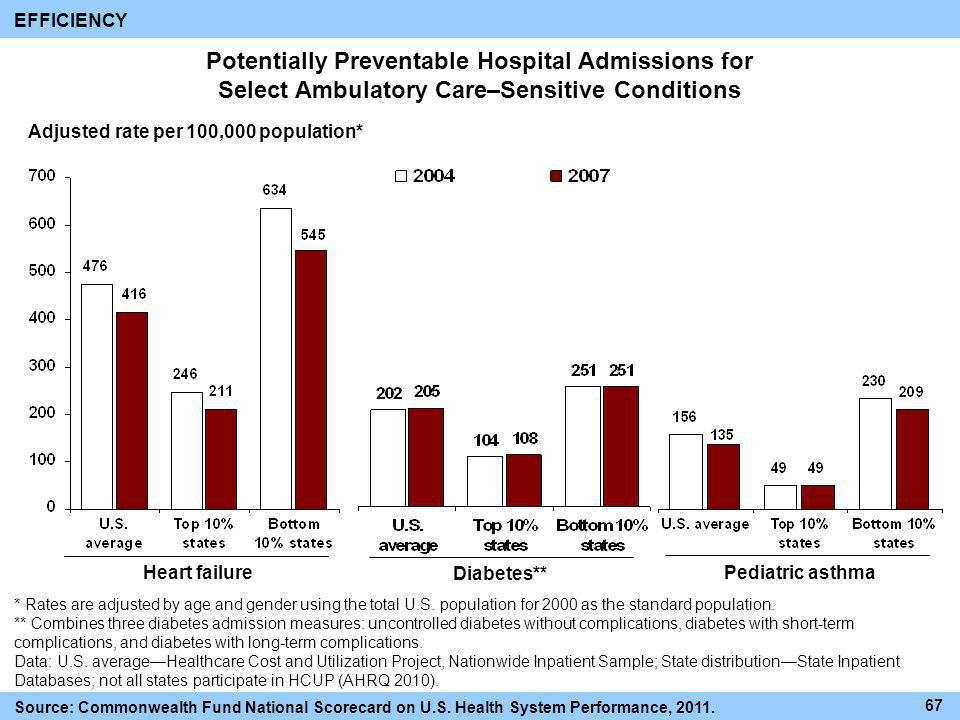 Potentially Preventable Hospital Admissions for Select Ambulatory Care–Sensitive Conditions EFFICIENCY Adjusted rate per 100,000 population* Diabetes*