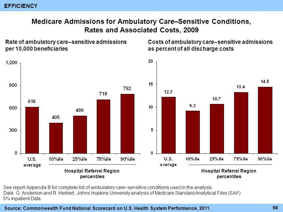 Medicare Admissions for Ambulatory Care–Sensitive Conditions, Rates and Associated Costs, 2009 Rate of ambulatory care–sensitive admissions per 10,000