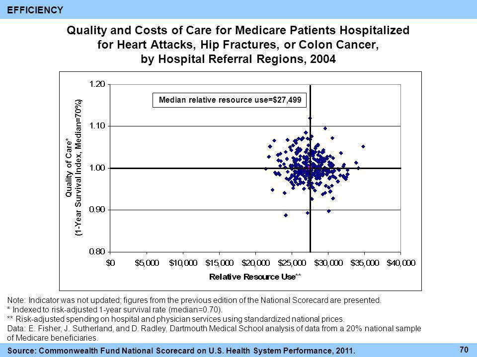 Quality and Costs of Care for Medicare Patients Hospitalized for Heart Attacks, Hip Fractures, or Colon Cancer, by Hospital Referral Regions, 2004 EFF