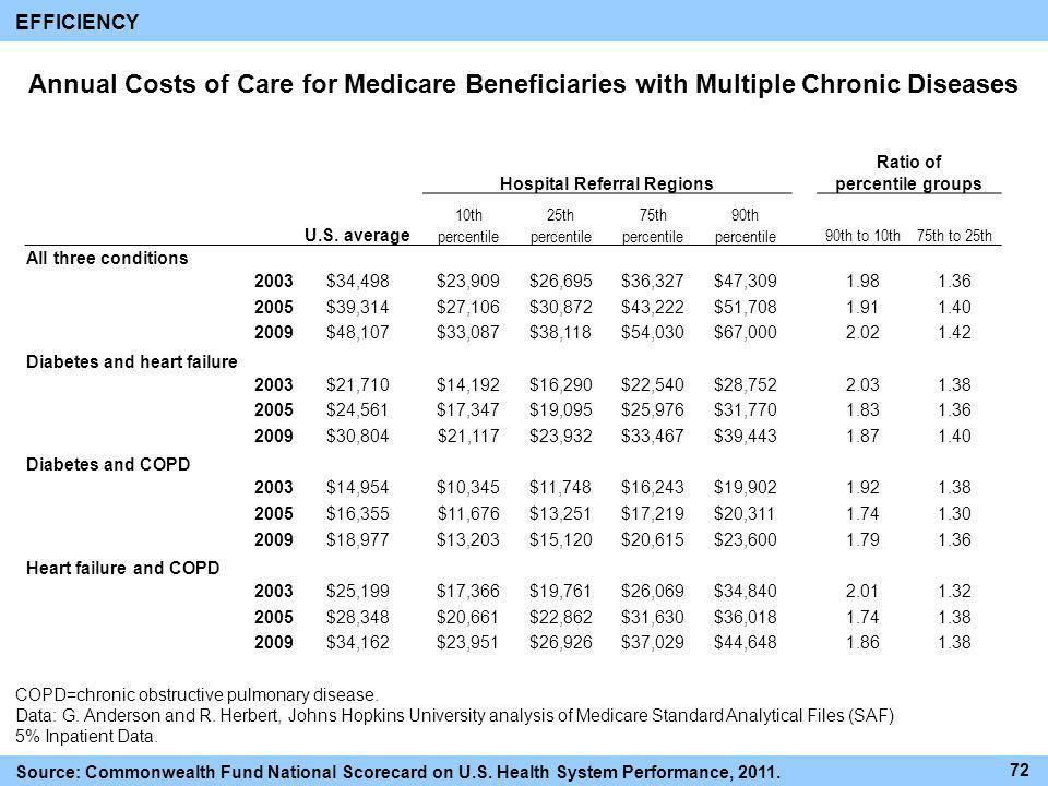 Annual Costs of Care for Medicare Beneficiaries with Multiple Chronic Diseases Hospital Referral Regions Ratio of percentile groups U.S. average 10th