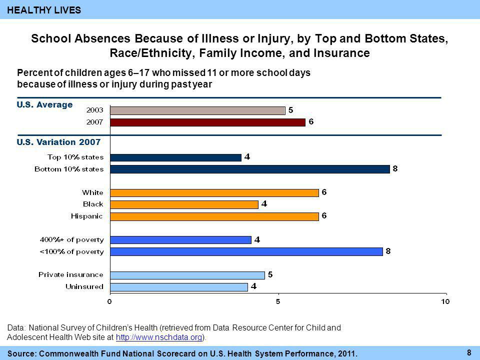 Data: National Survey of Childrens Health (retrieved from Data Resource Center for Child and Adolescent Health Web site at http://www.nschdata.org).ht