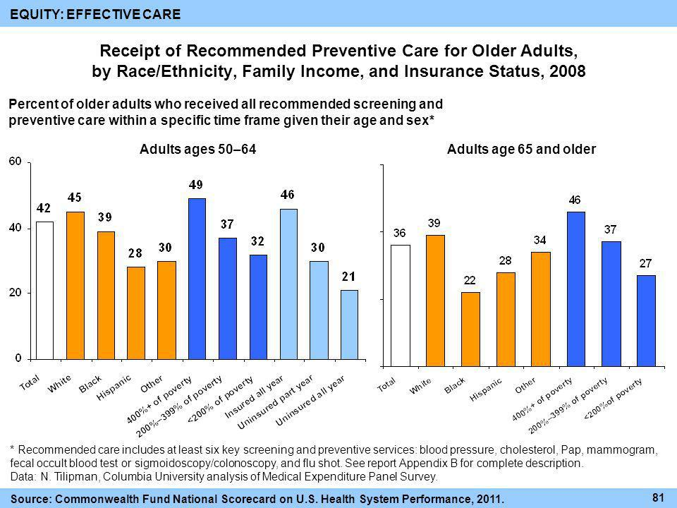 Receipt of Recommended Preventive Care for Older Adults, by Race/Ethnicity, Family Income, and Insurance Status, 2008 Percent of older adults who rece