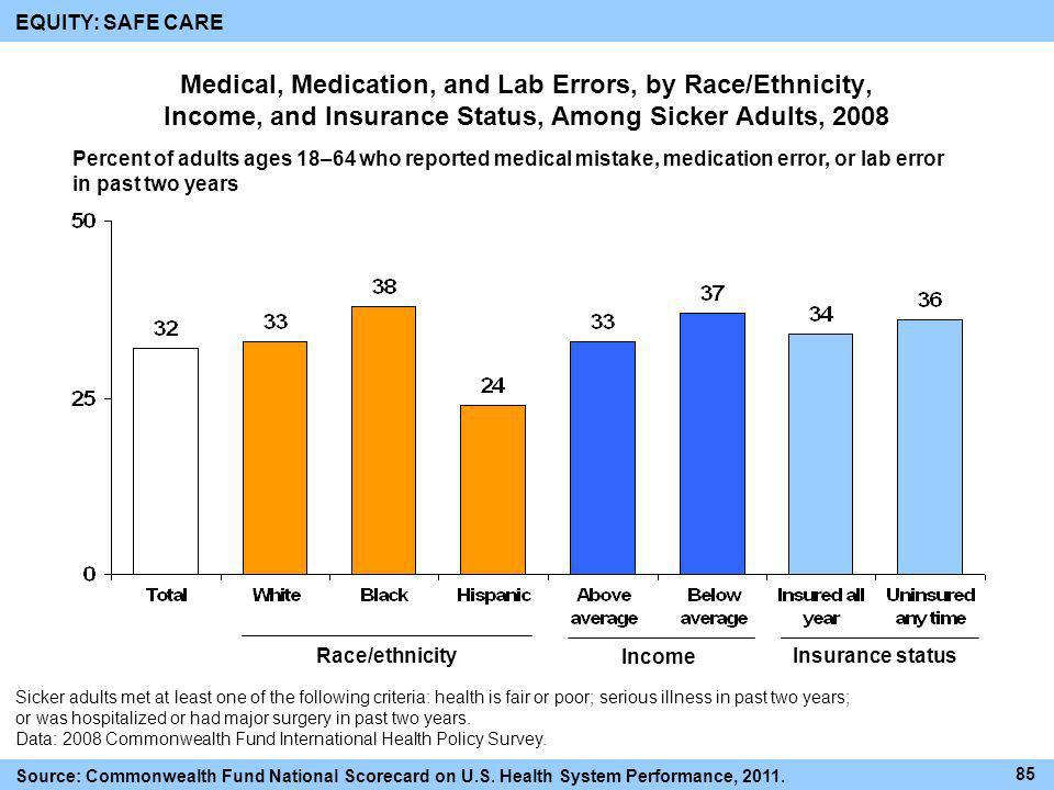 Medical, Medication, and Lab Errors, by Race/Ethnicity, Income, and Insurance Status, Among Sicker Adults, 2008 Race/ethnicity Income Insurance status