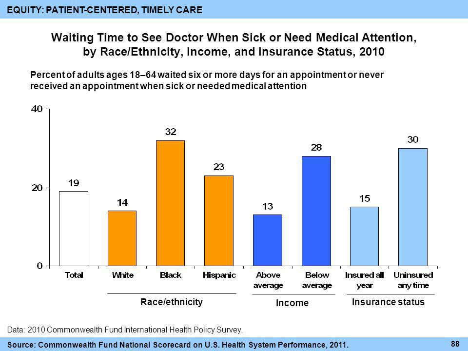 Waiting Time to See Doctor When Sick or Need Medical Attention, by Race/Ethnicity, Income, and Insurance Status, 2010 Data: 2010 Commonwealth Fund Int