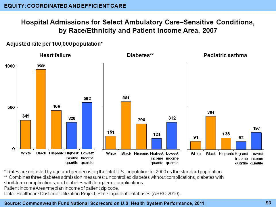 Hospital Admissions for Select Ambulatory Care–Sensitive Conditions, by Race/Ethnicity and Patient Income Area, 2007 EQUITY: COORDINATED AND EFFICIENT